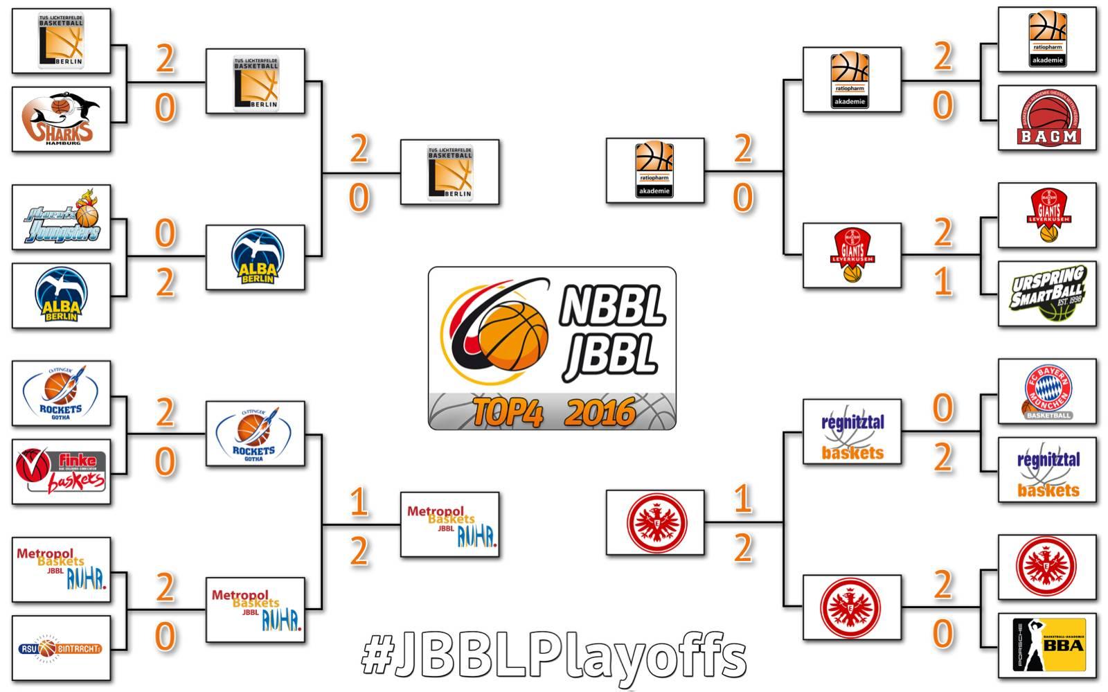 2016-05-08_Playoffs_inkl_Spielstand_JBBL