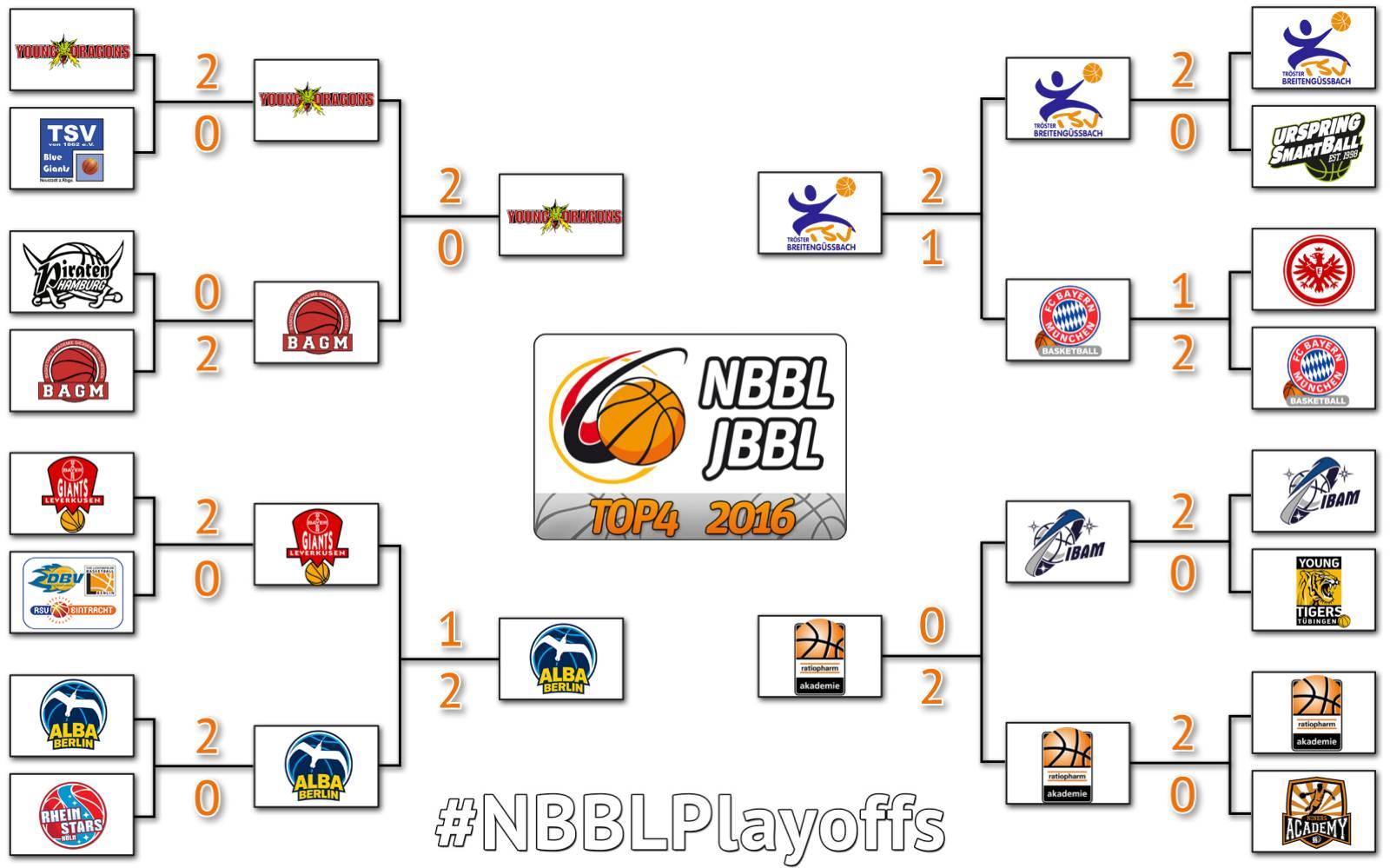 2016-05-08_Playoffs_inkl_Spielstand_NBBL