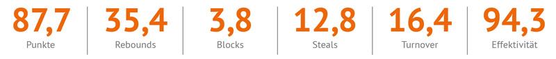 Stats-JBBL-ULM
